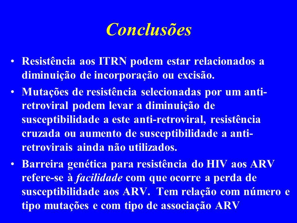 Conclusões Resistência aos ITRN podem estar relacionados a diminuição de incorporação ou excisão.
