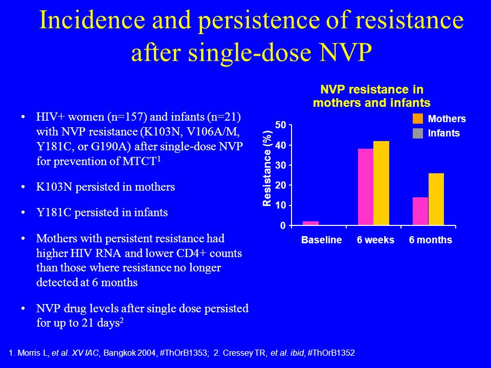 Incidence and persistence of resistance after single-dose NVP