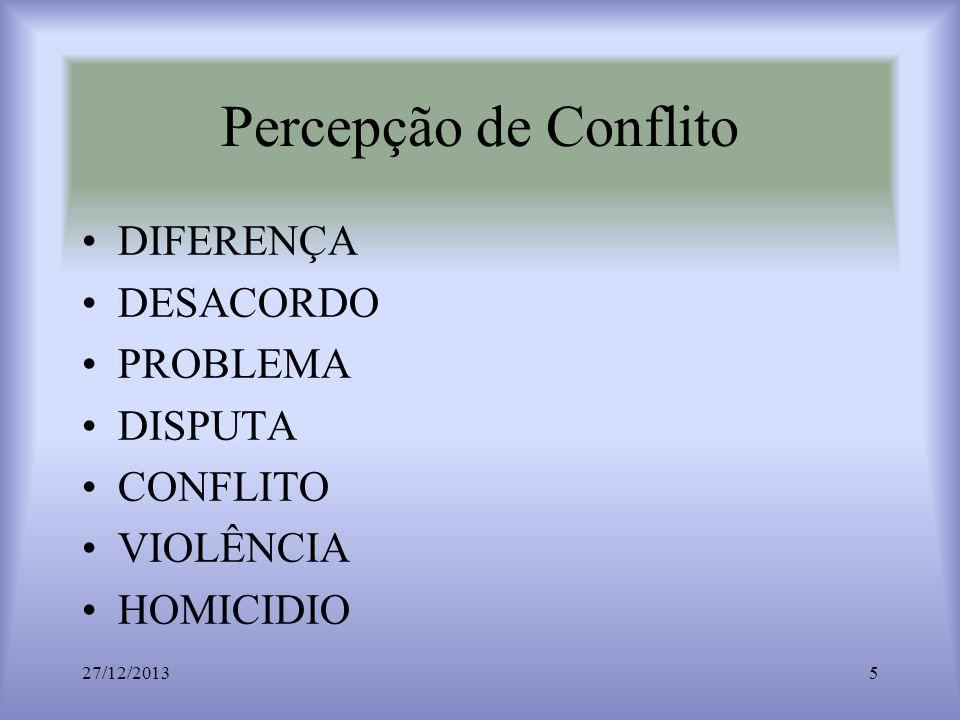 Percepção de Conflito DIFERENÇA DESACORDO PROBLEMA DISPUTA CONFLITO