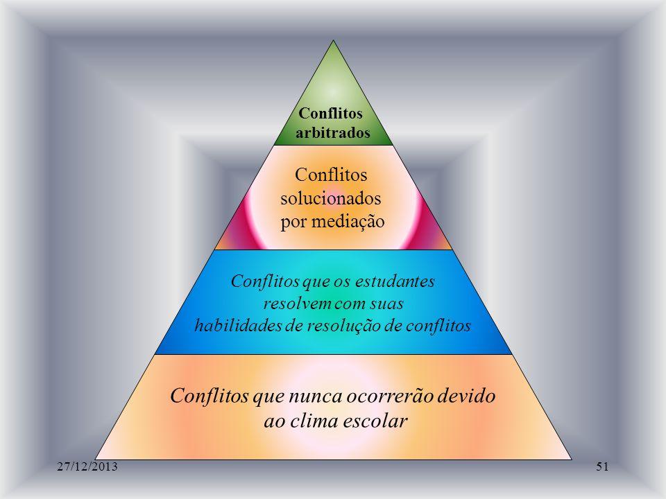 PERSPECTIVAS DE LOS CONFLICTOS