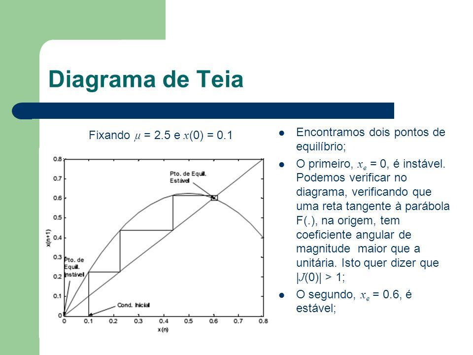 Diagrama de Teia Encontramos dois pontos de equilíbrio;