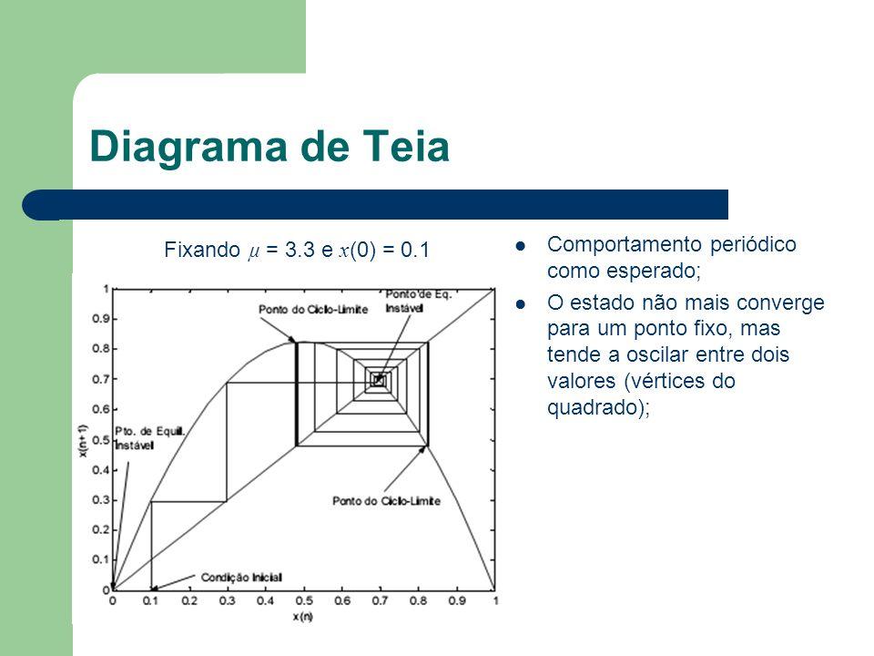 Diagrama de Teia Comportamento periódico como esperado;