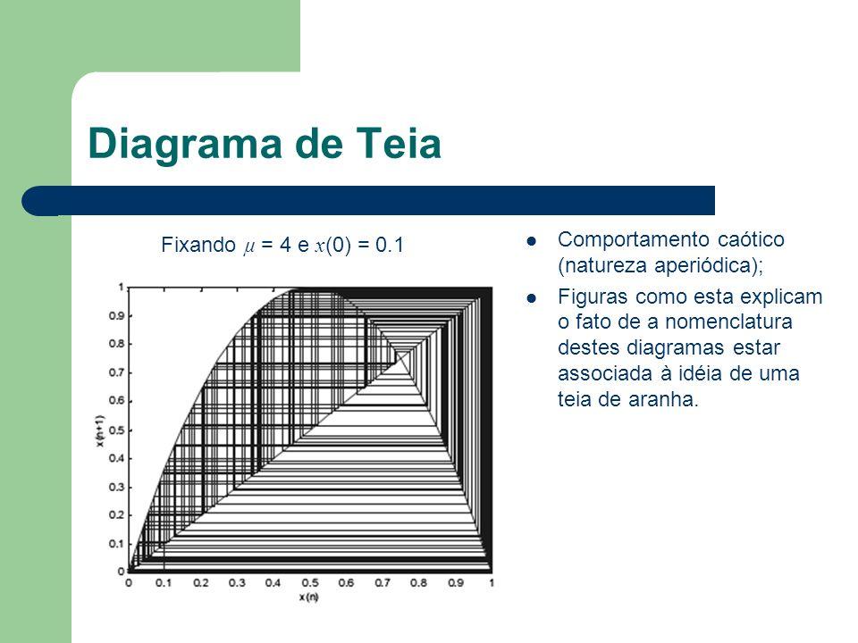 Diagrama de Teia Comportamento caótico (natureza aperiódica);