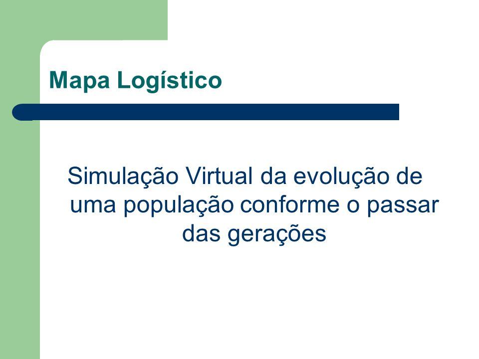 Mapa Logístico Simulação Virtual da evolução de uma população conforme o passar das gerações