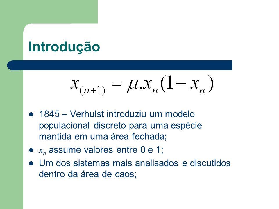 Introdução 1845 – Verhulst introduziu um modelo populacional discreto para uma espécie mantida em uma área fechada;
