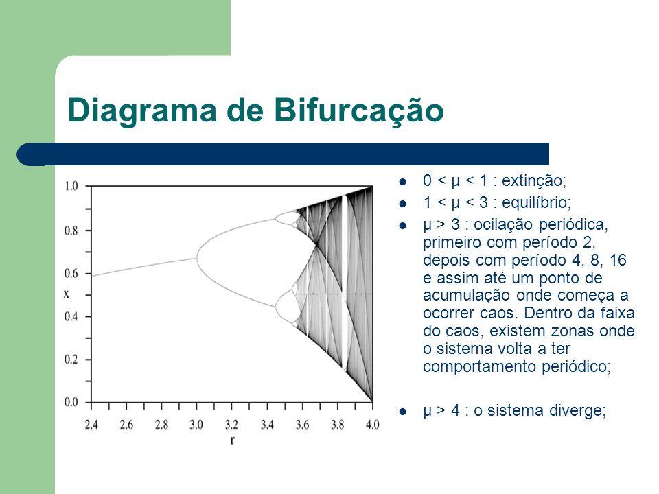 Diagrama de Bifurcação