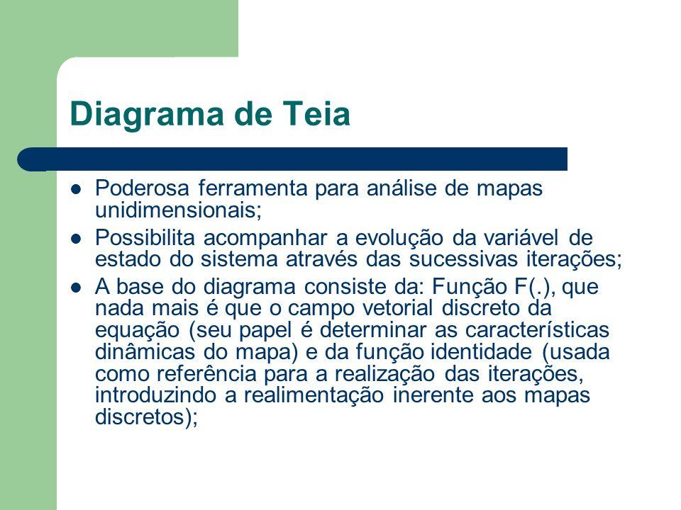 Diagrama de TeiaPoderosa ferramenta para análise de mapas unidimensionais;