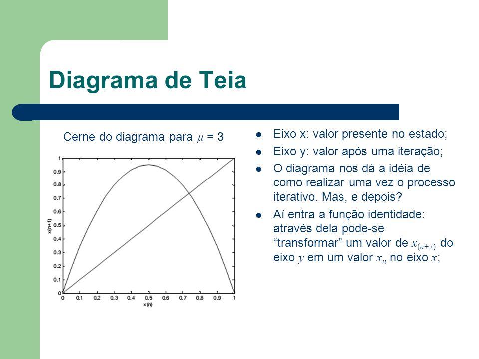 Diagrama de Teia Eixo x: valor presente no estado;