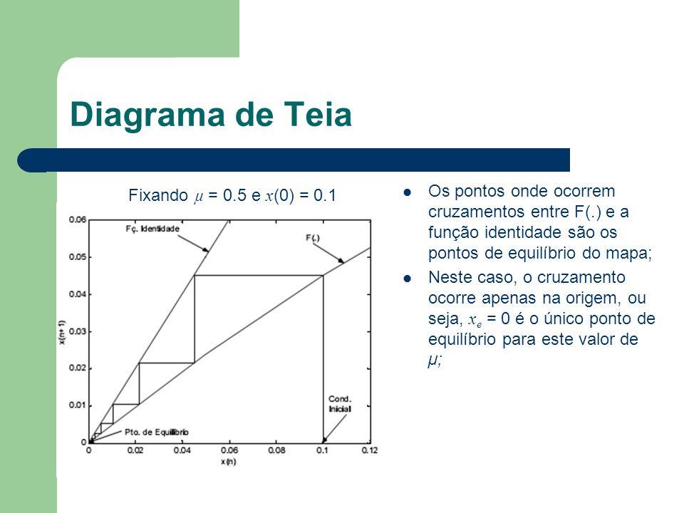 Diagrama de Teia Os pontos onde ocorrem cruzamentos entre F(.) e a função identidade são os pontos de equilíbrio do mapa;