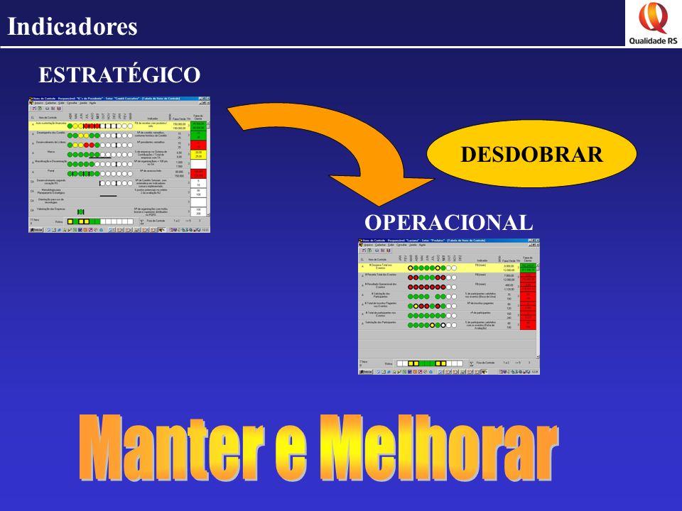 Indicadores ESTRATÉGICO DESDOBRAR OPERACIONAL Manter e Melhorar