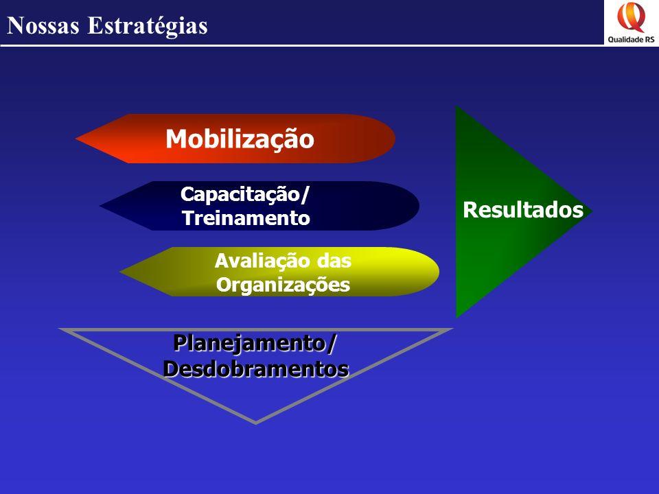 Nossas Estratégias Mobilização Resultados Planejamento/ Desdobramentos