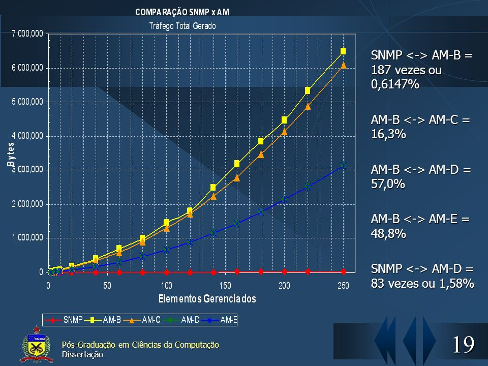 SNMP <-> AM-B = 187 vezes ou 0,6147%