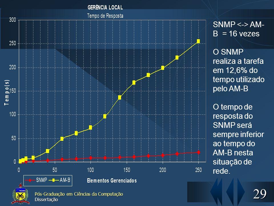 SNMP <-> AM-B = 16 vezes