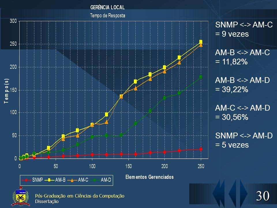SNMP <-> AM-C = 9 vezes
