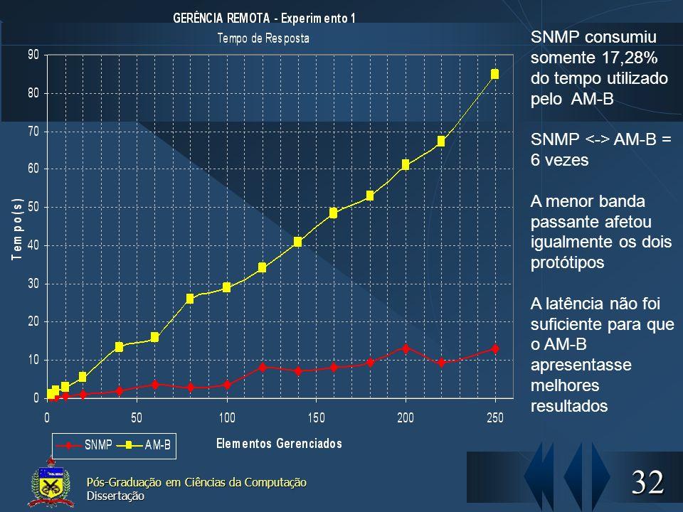 SNMP consumiu somente 17,28% do tempo utilizado pelo AM-B