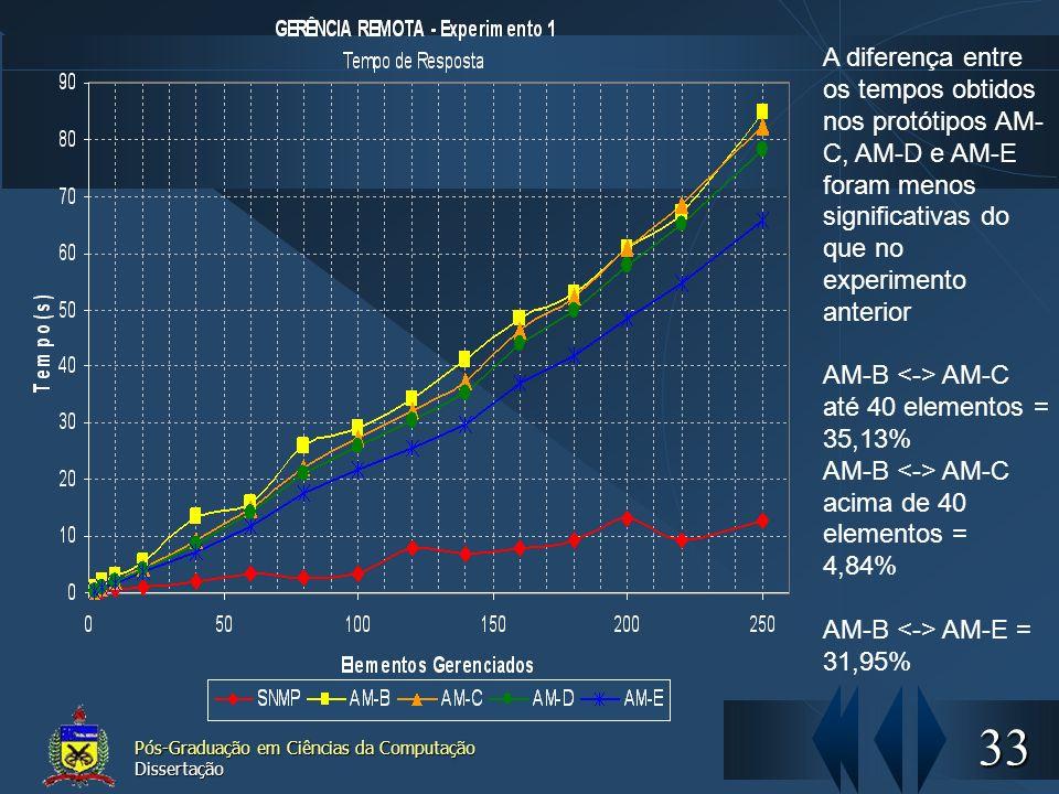 AM-B <-> AM-C até 40 elementos = 35,13%