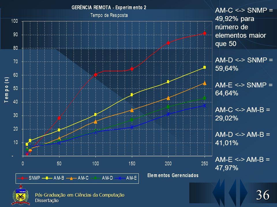 AM-C <-> SNMP = 49,92% para número de elementos maior que 50
