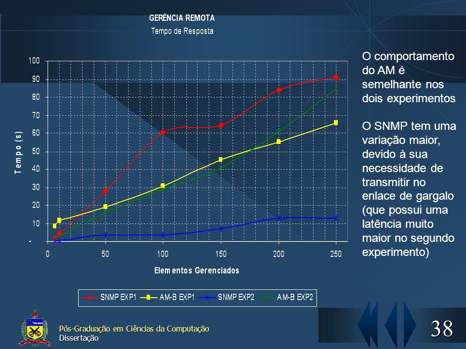 O comportamento do AM é semelhante nos dois experimentos