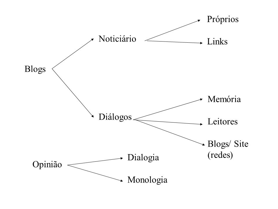 Próprios Links. Noticiário. Diálogos. Blogs. Memória. Leitores. Blogs/ Site (redes) Dialogia.