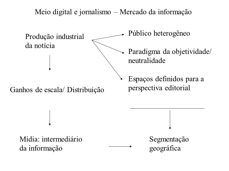 Meio digital e jornalismo – Mercado da informação