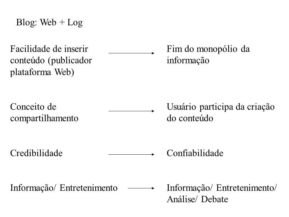 Blog: Web + Log Facilidade de inserir conteúdo (publicador plataforma Web) Conceito de compartilhamento.