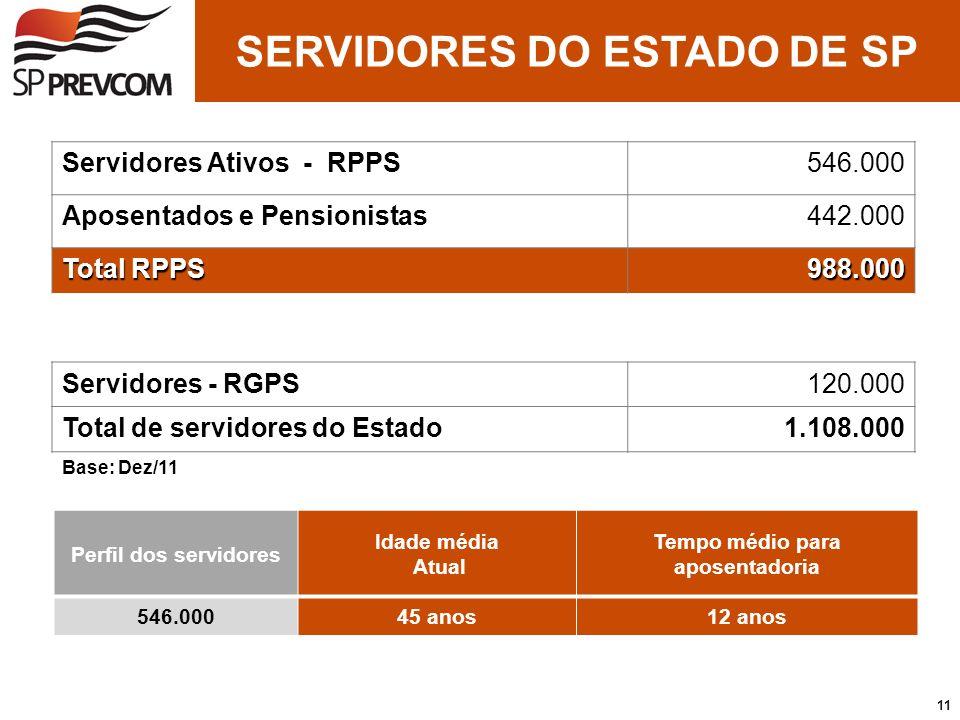 SERVIDORES DO ESTADO DE SP Tempo médio para aposentadoria