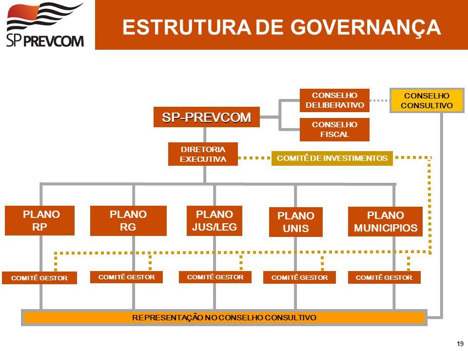 ESTRUTURA DE GOVERNANÇA