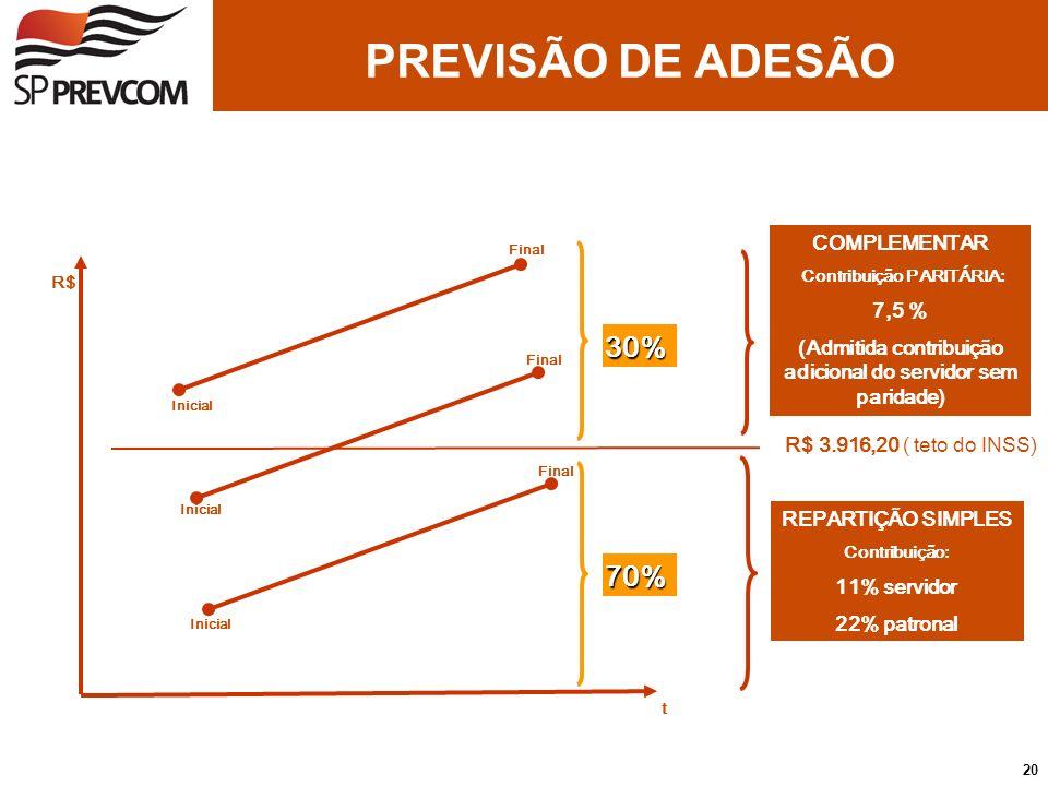 PREVISÃO DE ADESÃO 30% 70% COMPLEMENTAR 7,5 %