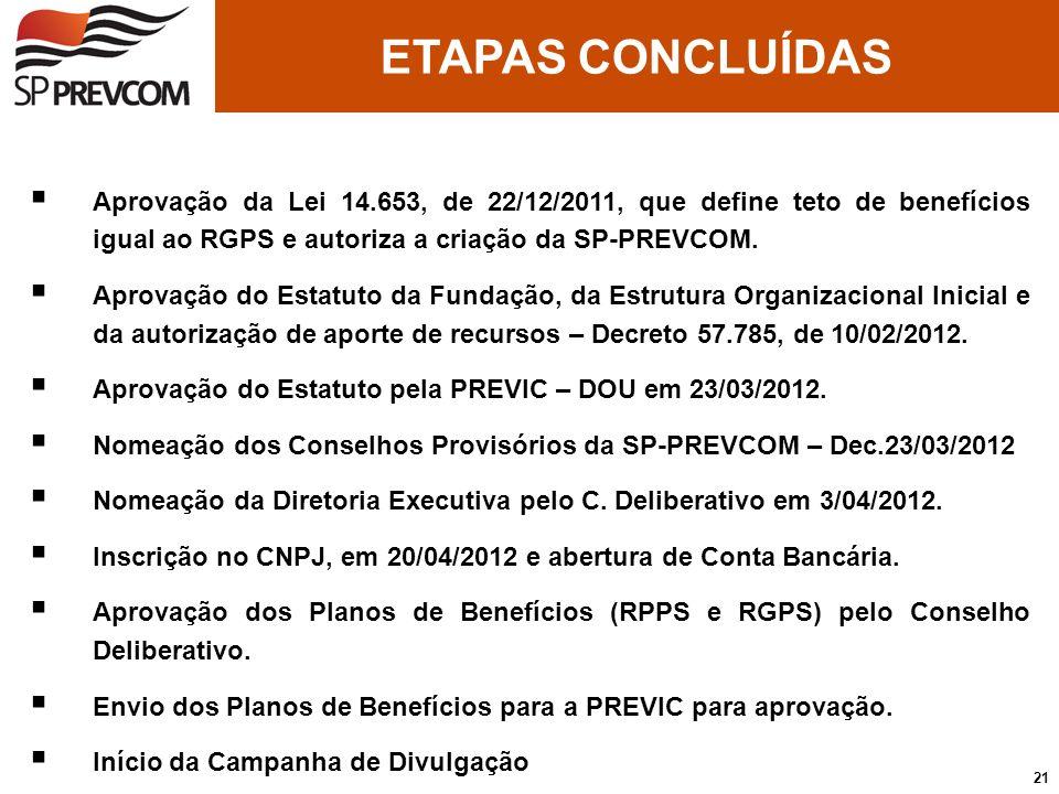 ETAPAS CONCLUÍDAS Aprovação da Lei 14.653, de 22/12/2011, que define teto de benefícios igual ao RGPS e autoriza a criação da SP-PREVCOM.