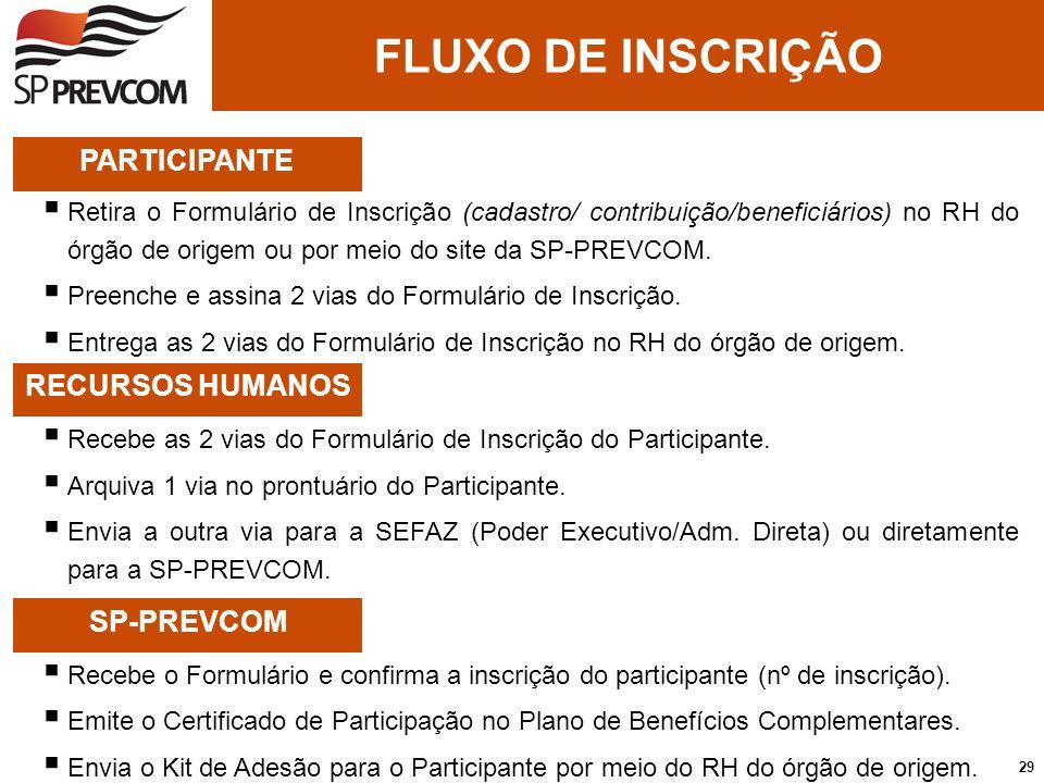 FLUXO DE INSCRIÇÃO PARTICIPANTE RH SP-PREVCOM PARTICIPANTE