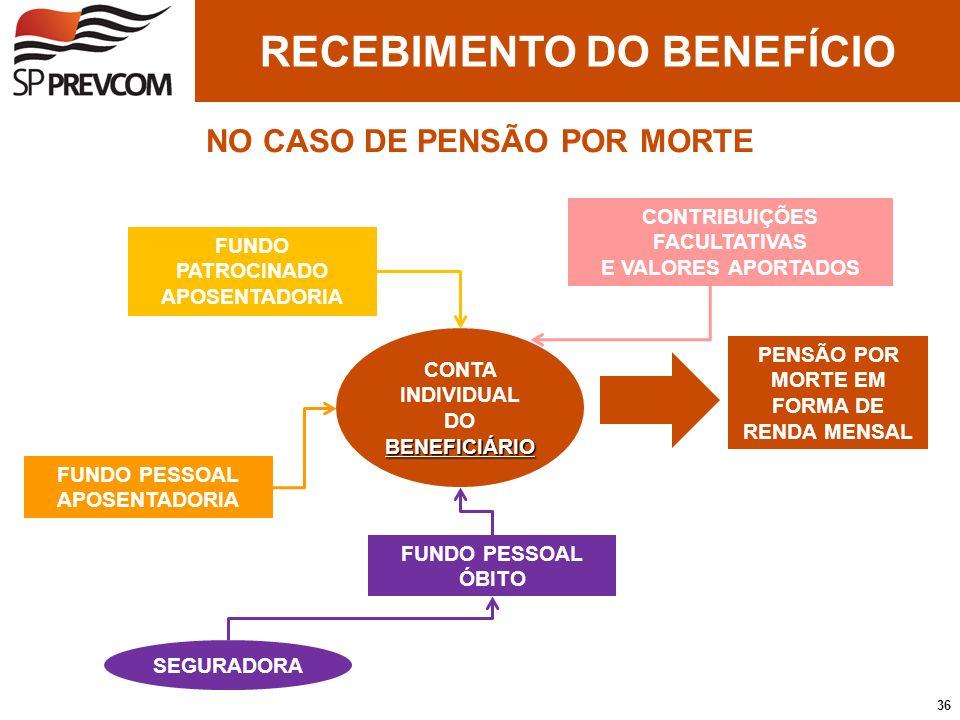 RECEBIMENTO DO BENEFÍCIO