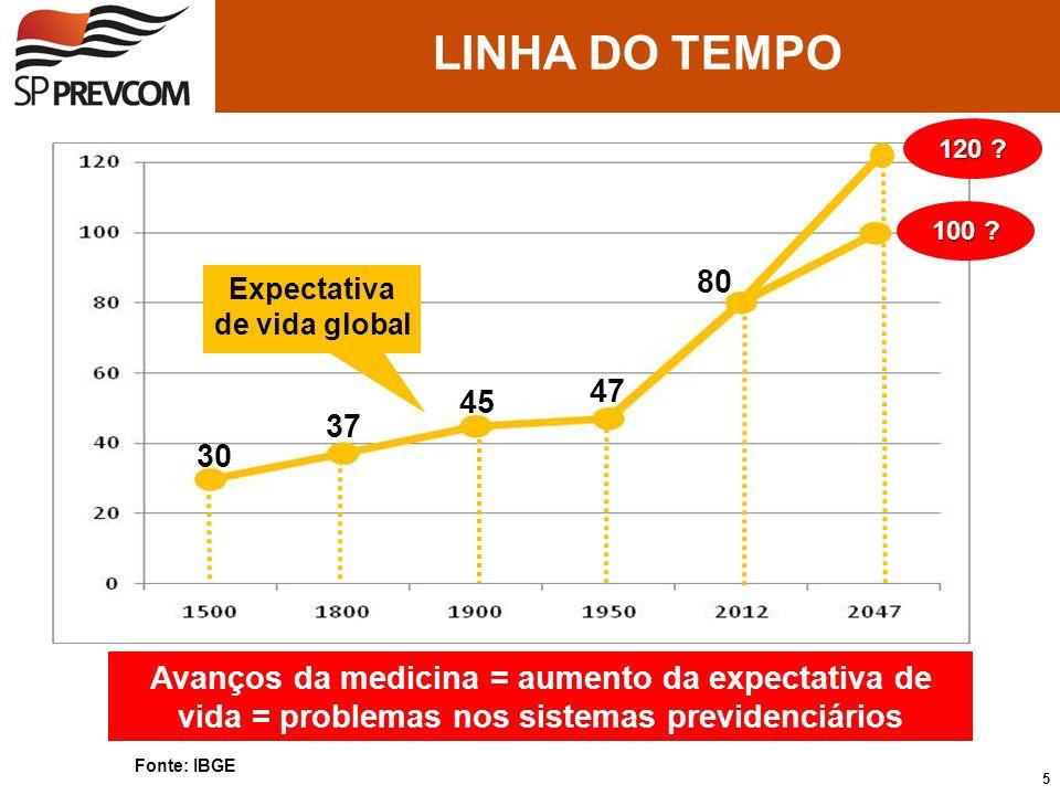 Expectativa de vida global
