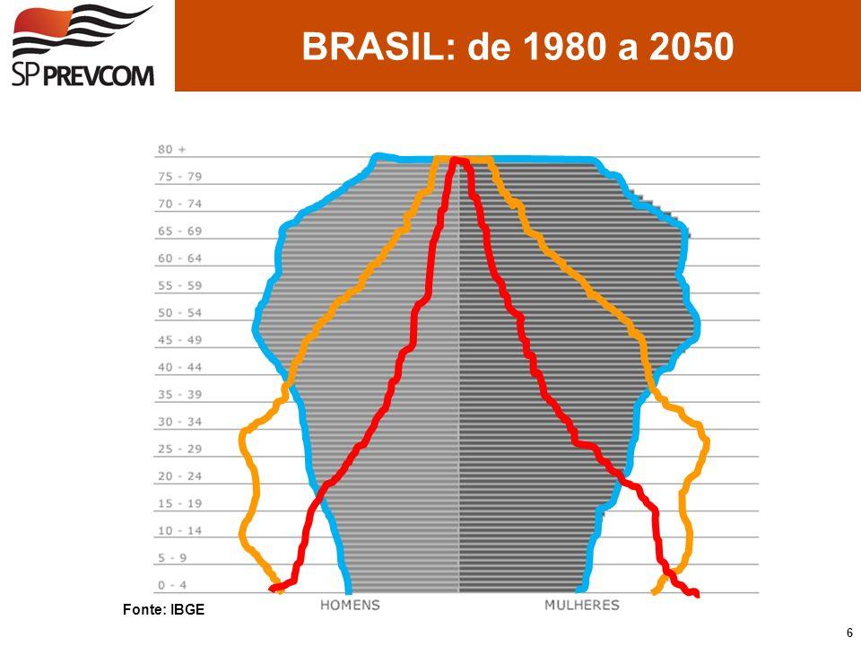 BRASIL: de 1980 a 2050 Fonte: IBGE