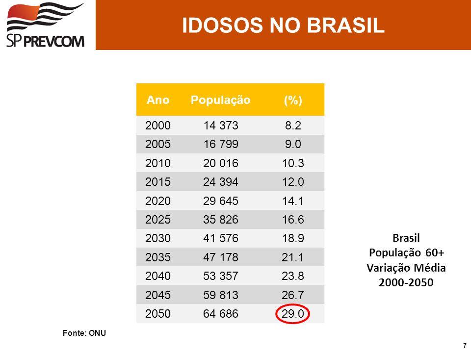 Brasil População 60+ Variação Média 2000-2050