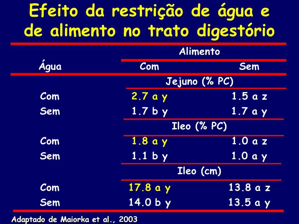 Efeito da restrição de água e de alimento no trato digestório