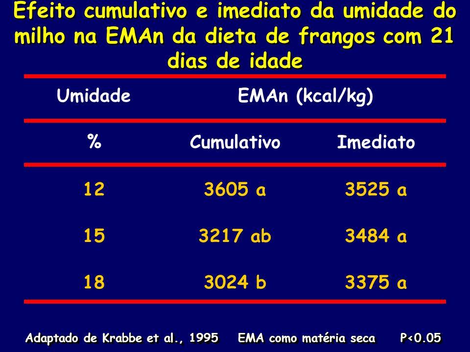 Efeito cumulativo e imediato da umidade do milho na EMAn da dieta de frangos com 21 dias de idade