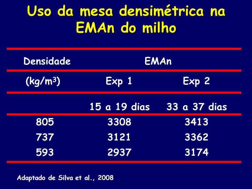 Uso da mesa densimétrica na EMAn do milho