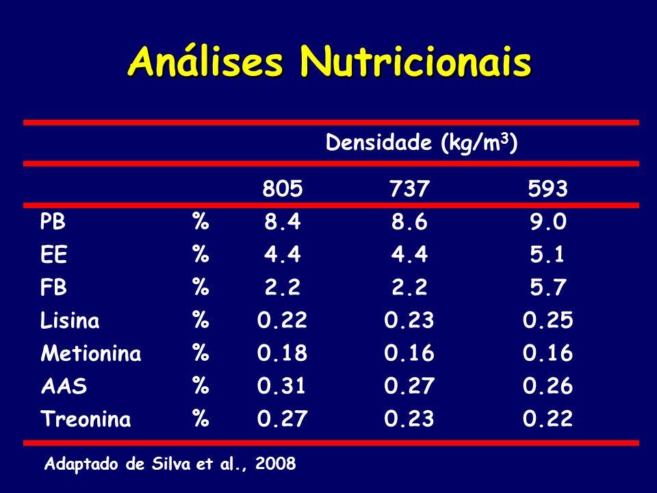 Análises Nutricionais