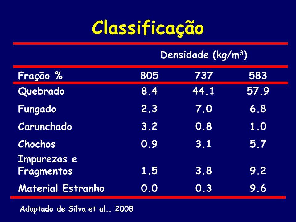 Classificação Densidade (kg/m3) Fração % 805 737 583 Quebrado 8.4 44.1