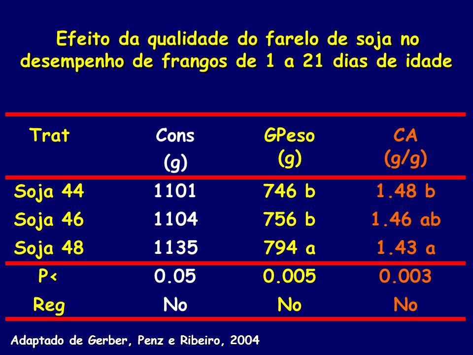Trat Cons (g) GPeso (g) CA (g/g) Soja 44 1101 746 b 1.48 b Soja 46