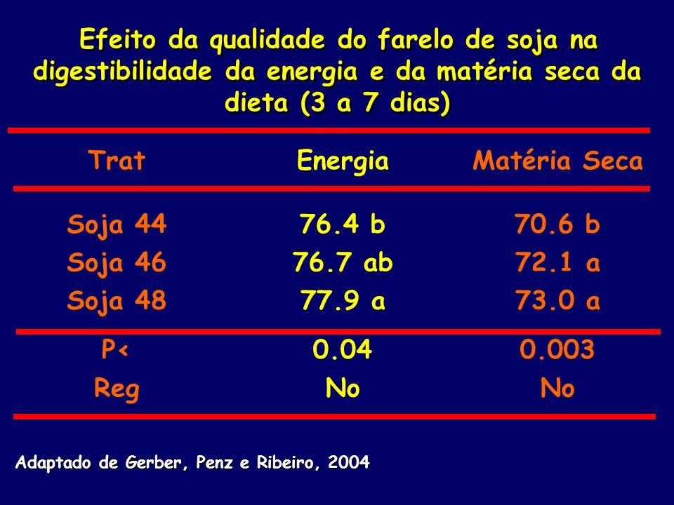 Trat Energia Matéria Seca Soja 44 76.4 b 70.6 b Soja 46 76.7 ab 72.1 a