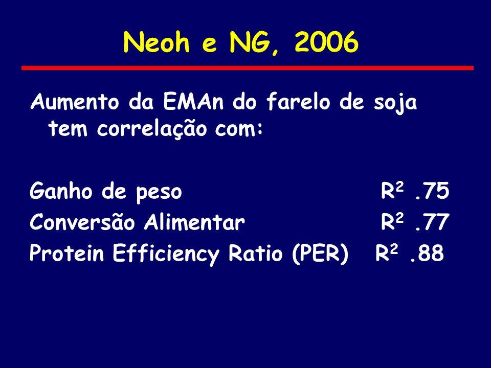 Neoh e NG, 2006 Aumento da EMAn do farelo de soja tem correlação com: