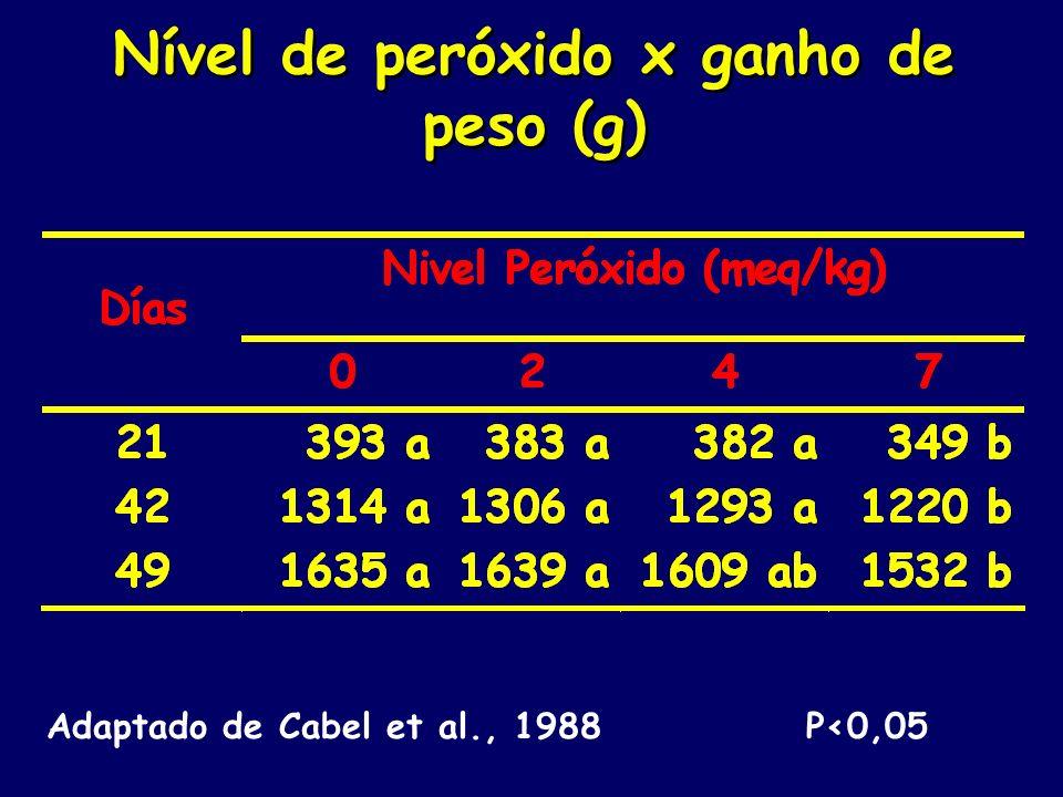 Nível de peróxido x ganho de peso (g)