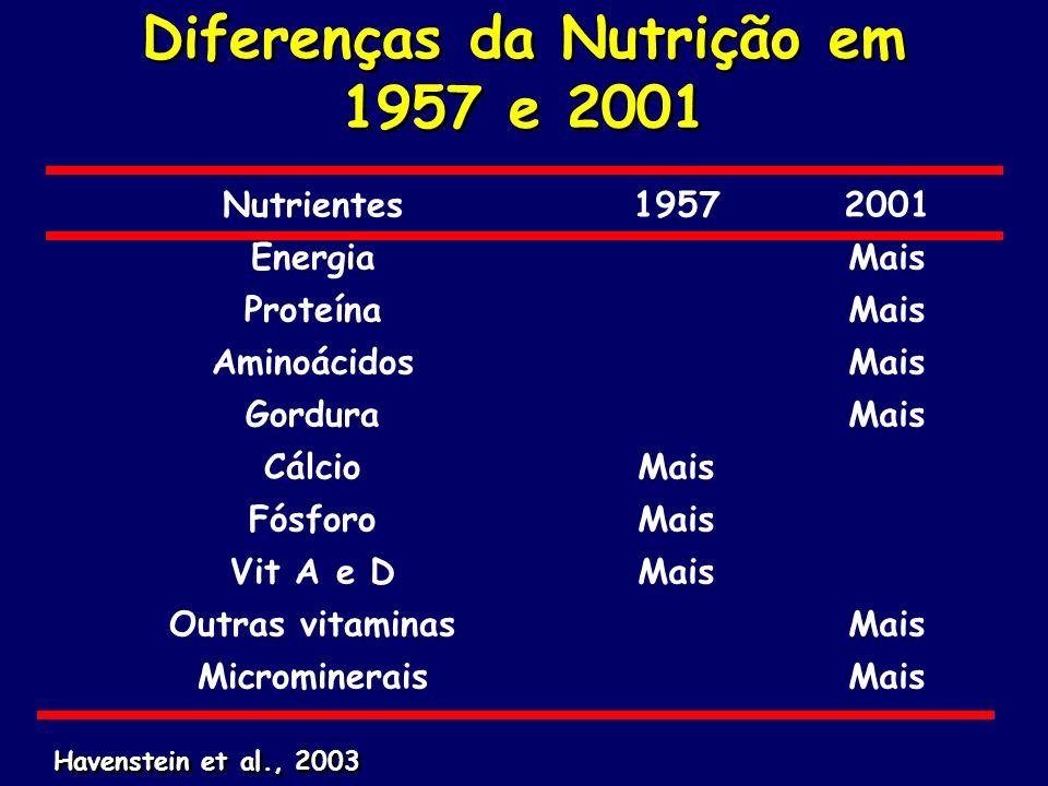 Diferenças da Nutrição em 1957 e 2001