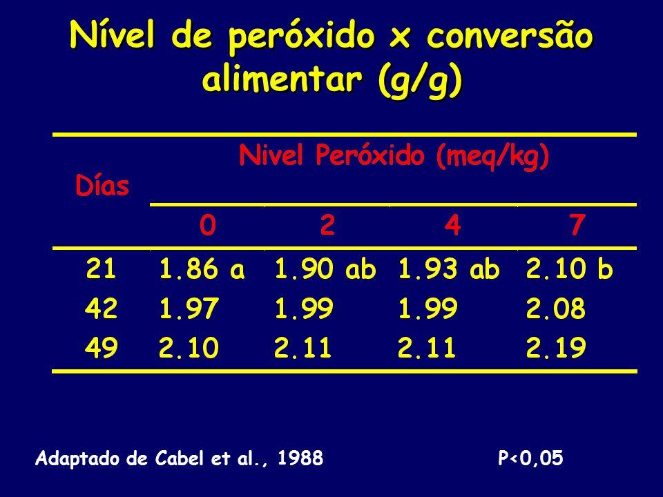 Nível de peróxido x conversão alimentar (g/g)