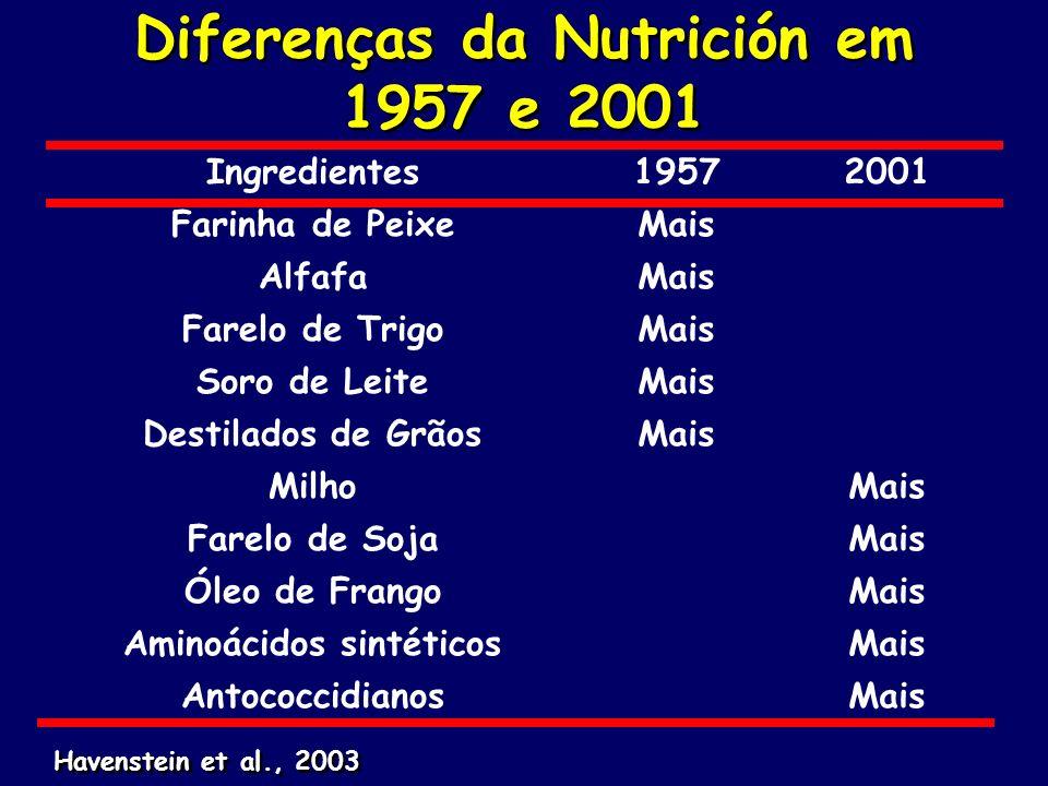 Diferenças da Nutrición em 1957 e 2001