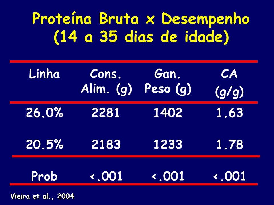 Proteína Bruta x Desempenho (14 a 35 dias de idade)