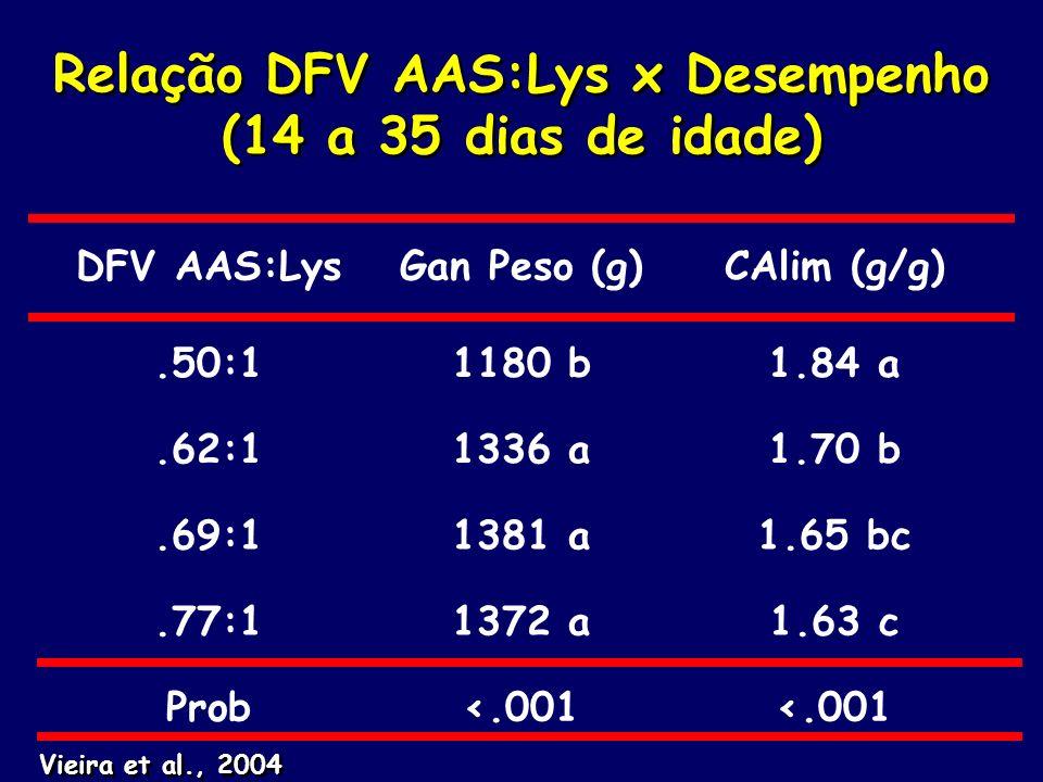 Relação DFV AAS:Lys x Desempenho (14 a 35 dias de idade)