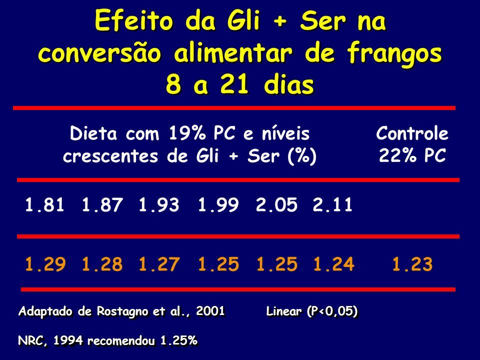 Efeito da Gli + Ser na conversão alimentar de frangos 8 a 21 dias