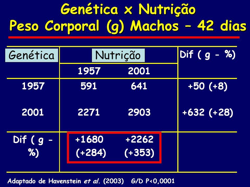 Peso Corporal (g) Machos – 42 dias